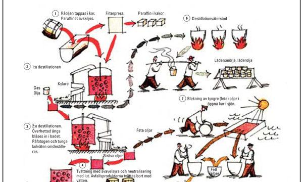 Preem skriver om sitt minsta och världens äldsta oljeraffinaderi
